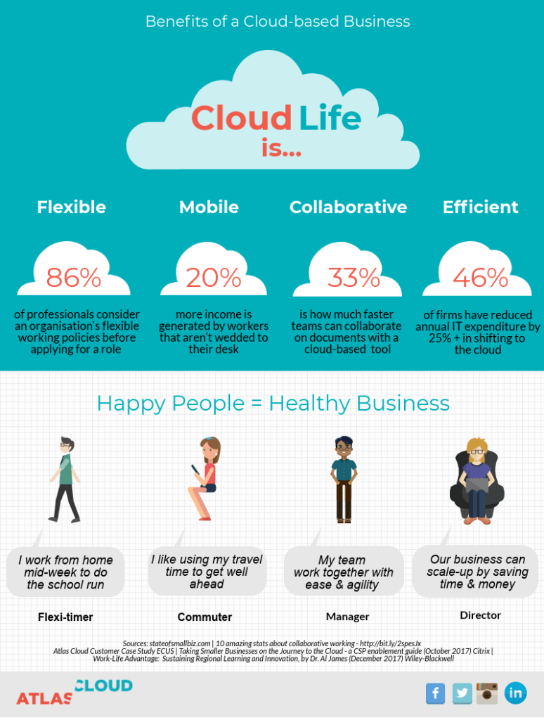 Atlas Cloud Benefits of Cloud Life Infographic GR