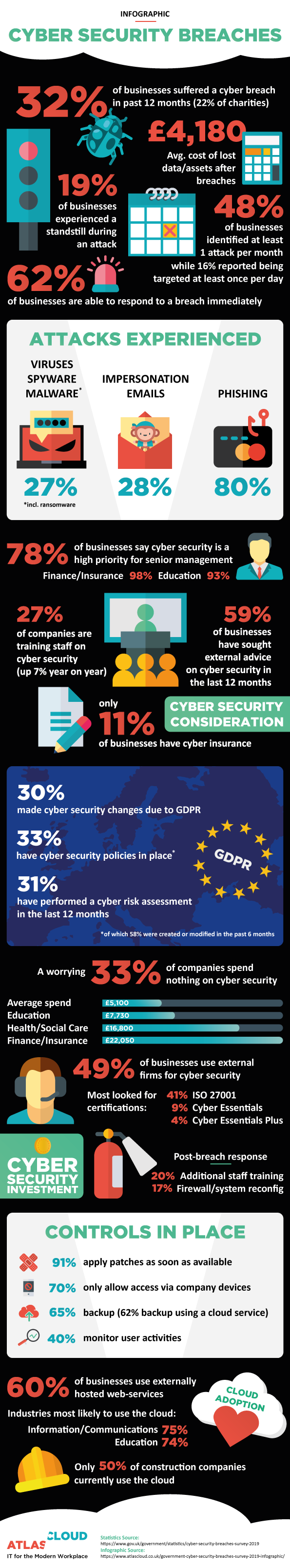 Cyber Security Breaches Survey 2019 Infographic