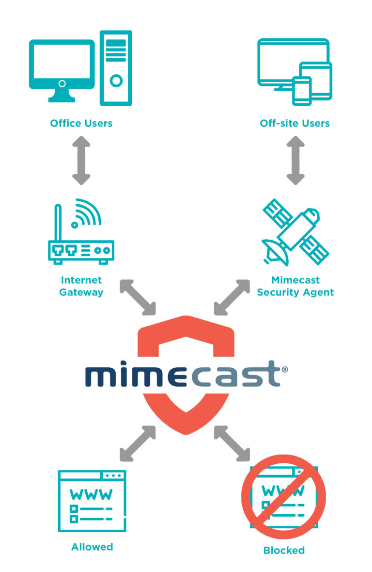 Mimecast web security
