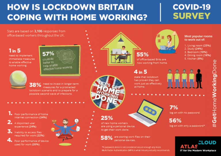Infographic showing how home workers are coping with the Covid-19 lockdown