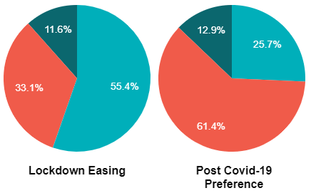 UK Work Location Pre and During Lockdown Easing and Post Covid Preference