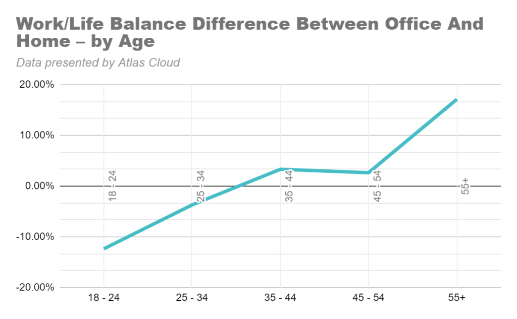 Work/Life Balance Difference Between Office And Home – by Age